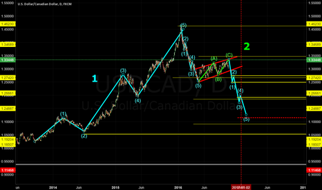 USDCAD: USDCAD DAILY DOWN TREND ANALYSIS