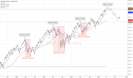 SPX: Sell In May And Go Away
