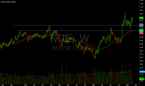 NUE: As well, held 10wk and is bouncing