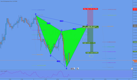 EURJPY: potential Cypher @ 122,91