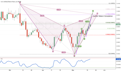 USDCHF: Cypher Patter Formation USDCHF