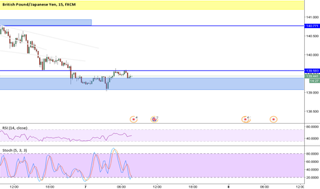 GBPJPY: GBPJPY simple trade