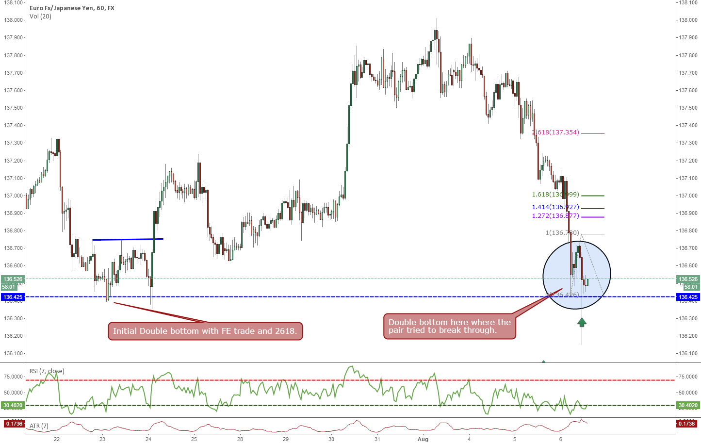 EURJPY Double Bottom Long Opportunity