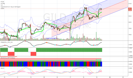 GILD: GILD short term bullish
