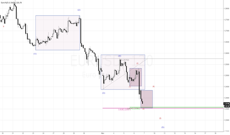 EURUSD: Waiting for (3)rd wave end
