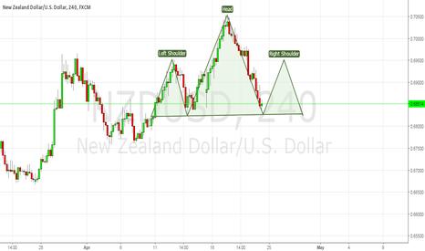 NZDUSD: Potential H&S Pattern
