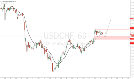 USDCHF: USD/CHF - Price action supportive of another bullish move