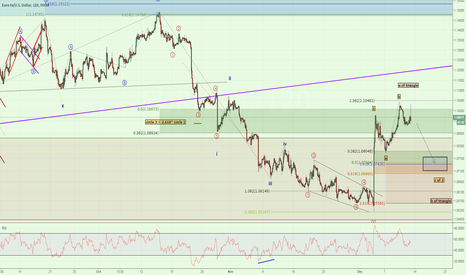 EURUSD: Multiple Patterns Suggest Near Term Sell Off Towards 1.0750