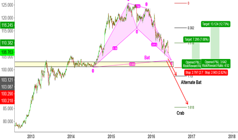 USDJPY: USDJPY long opportunity coming up.