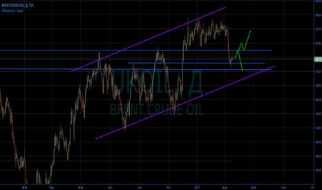 UKOIL: Нефть на неделю.