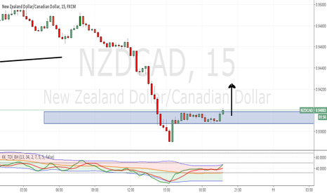 NZDCAD: NZDCAD seems bullish for scalping after hours of consolidation.