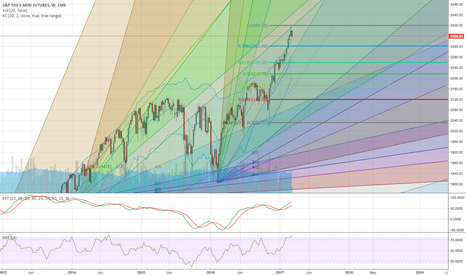 ES1!: SP500 OVERBOUGHT ON WEEKLY