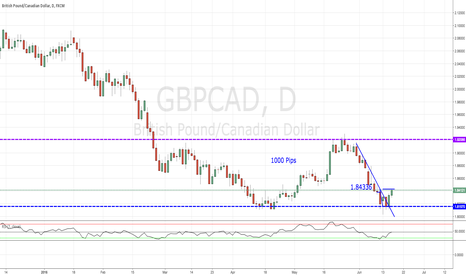 GBPCAD: GBPCAD Daily Bounce