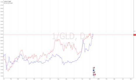 1/GLD: GLD & BTC Correlation?