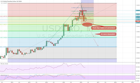 USDCAD: Final stretch of downward movement or more to come?