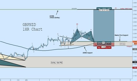 GBPNZD: GBPNZD Wave Count: Bull Bat ABC Continuation to Gartley Target