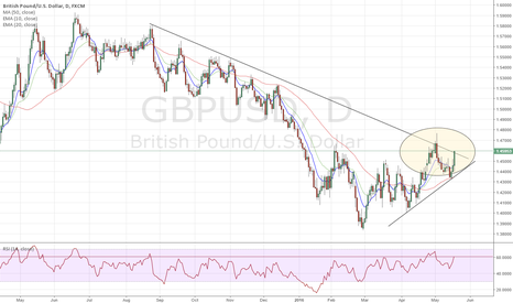 GBPUSD: Trying to break 8 month down trend line
