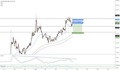 USDCNH: Dollar Yuan Short Opportunity