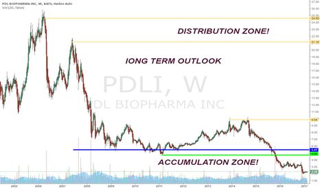 PDLI: lONG TERM OUTLOOK