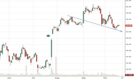 SWI: Nasty chart $SWI