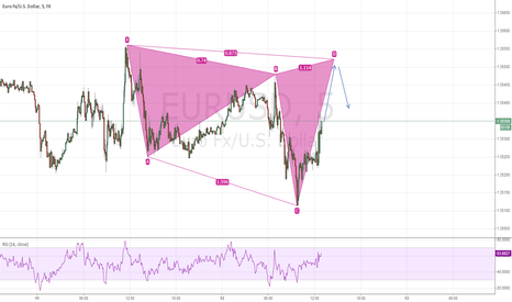 EURUSD: eurusd possible butterfly