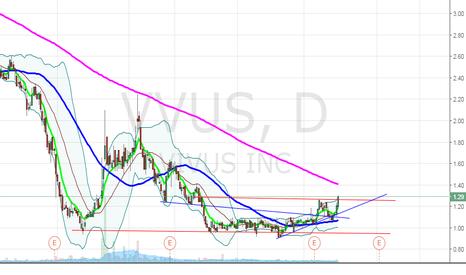 VVUS: $VVUS breakout in the works