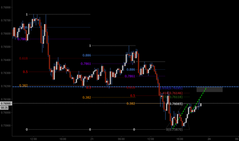 AUDUSD: another megafiboconfluence setup (AU M15 sell)