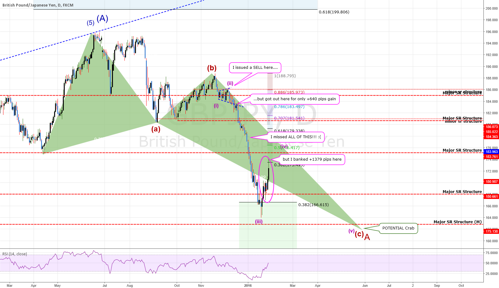 GBPJPY: Daily Chart