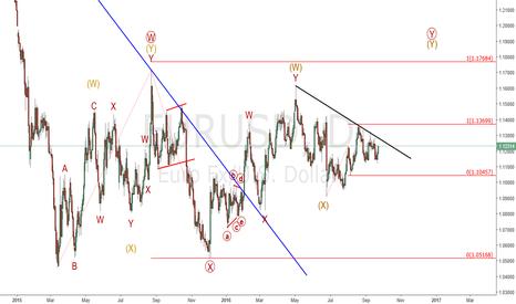 EURUSD: Eur/Usd : Still on track