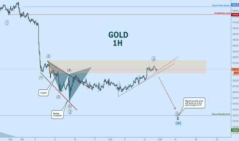 XAUUSD: GOLD Short:  Price Has Entered The PRZ