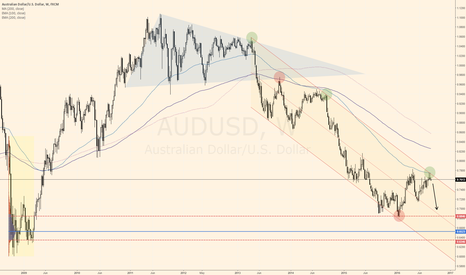 AUDUSD: Aussie Dollar Trade