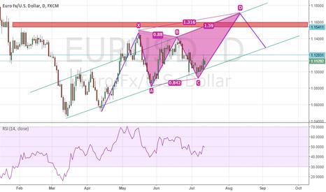 EURUSD: eurusd Frenemy Trend