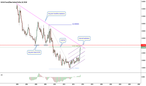 GBPNZD: GBPNZD-correction or trend change starting?