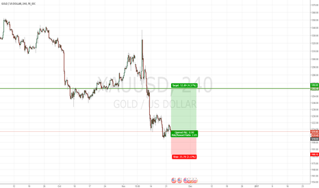XAUUSD: Gold : Little Long