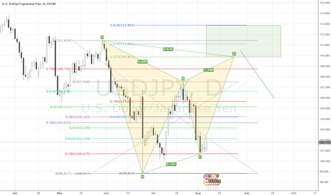 USDJPY: Gartley Pattern on the USD/JPY Daily Timeframe