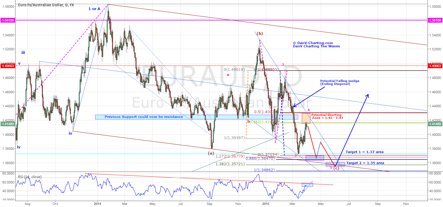 EURAUD - POTENTIIALLY FORMING AN ENDING DIAGONAL