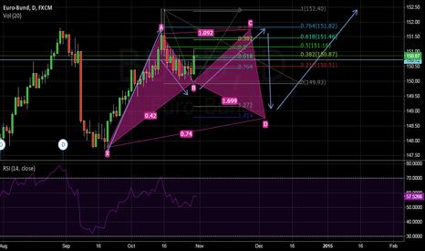 BUND: Garley pattern Euro