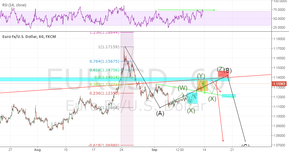 slightly  bullish  view  wxyxz ?? for wave B?