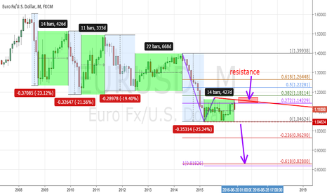 EURUSD: Euro possible lower MM target
