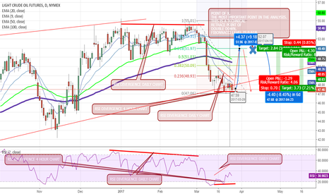 CL1!: CRUDE OIL FUTURES ANALYSIS NYMEX:CL1!