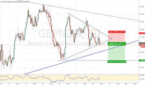 GBPNZD: A Triangle breakout in GBPNZD