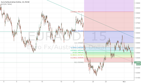 EURAUD: EURAUD Wait Retracement at 1.5350 for Possible Short