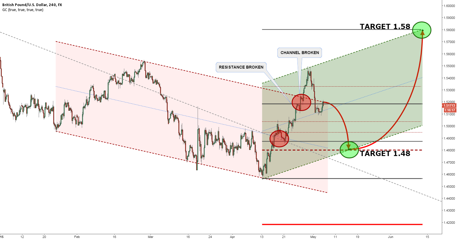 GBPUSD DOWN THEN UP