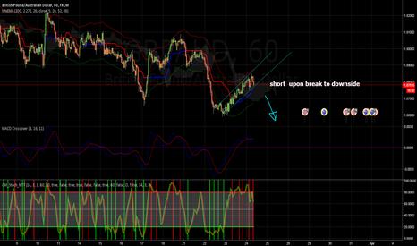 GBPAUD: GBPAUD - 1HR - Short - Consolidation Break
