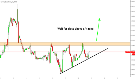 EURCHF: EURCHF Support n Resistance zone