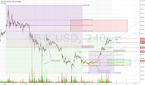 BTCUSD: 4hr BTC Finex - Concentrating one's efforts on reliable setups