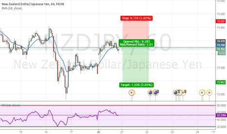 NZDJPY: Simple 78.6 Trade Strategy. Short NZDJPY