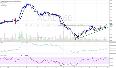 ACAD: $ACAD breaking out