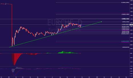 EURCHF: EURCHIEF moving to the top