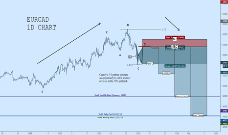 EURCAD: EURCAD Short: Bearish 5-0 Accompanied by Bat